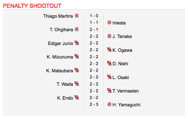 Khó tin: Hai đội đá hỏng liên tiếp 9 quả luân lưu 11 mét ở trận tranh Siêu cúp Nhật Bản