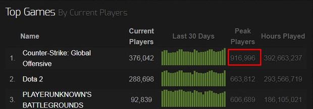 CS:GO bỗng nhiên tăng mạnh về số lượng người chơi, phải chăng nhờ hiệu ứng Project A của Riot Games? - Ảnh 1.