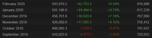 CS:GO bỗng nhiên tăng mạnh về số lượng người chơi, phải chăng nhờ hiệu ứng Project A của Riot Games? - Ảnh 3.