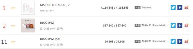 BXH Gaon tháng 2: BTS lập kỉ lục gấp đôi EXO, IZ*ONE ngang hàng SNSD, IU và TWICE khiến nữ nghệ sĩ khác chào thua - Ảnh 1.