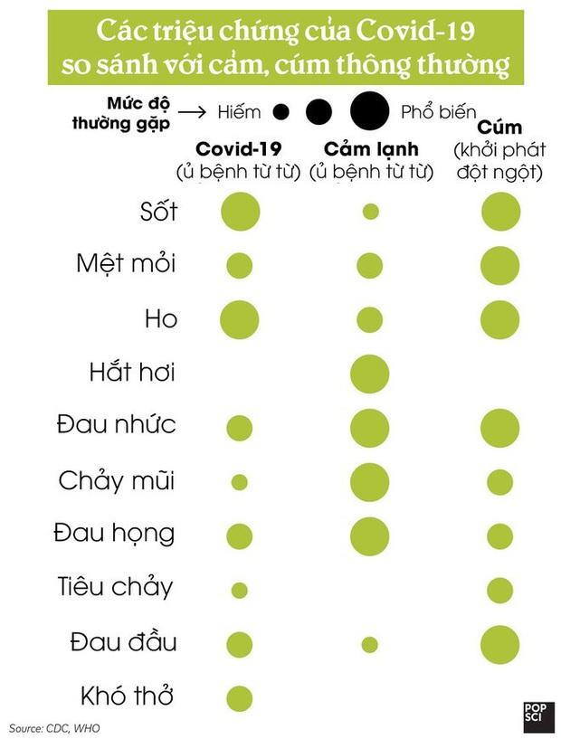 [Infographic] Làm thế nào để biết bạn đã mắc Covid-19 hay chỉ bị cảm cúm thông thường? - Ảnh 2.