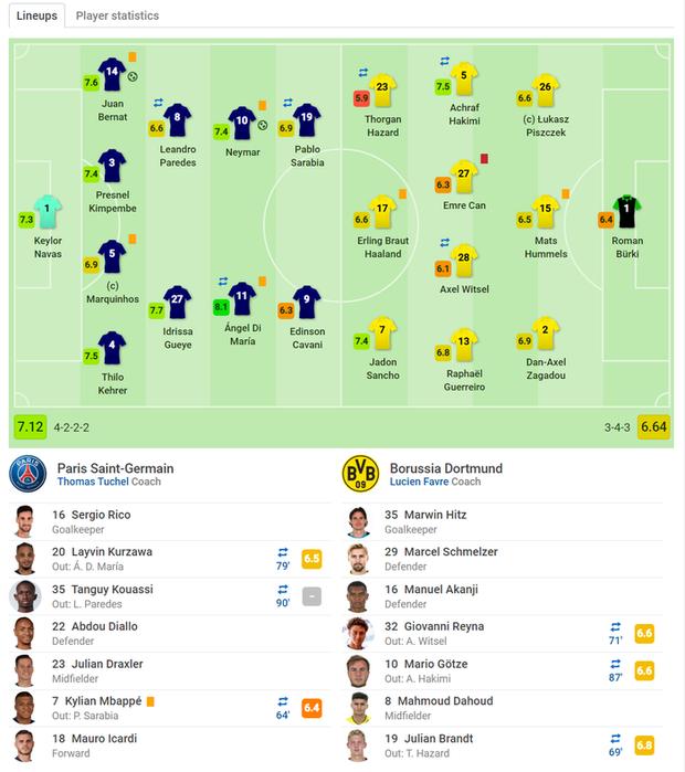 Siêu sao Neymar tỏa sáng, PSG lội ngược dòng thành công trên sân nhà trước Dortmund tại vòng 1/8 tại giải đấu danh giá nhất châu Âu - Ảnh 5.