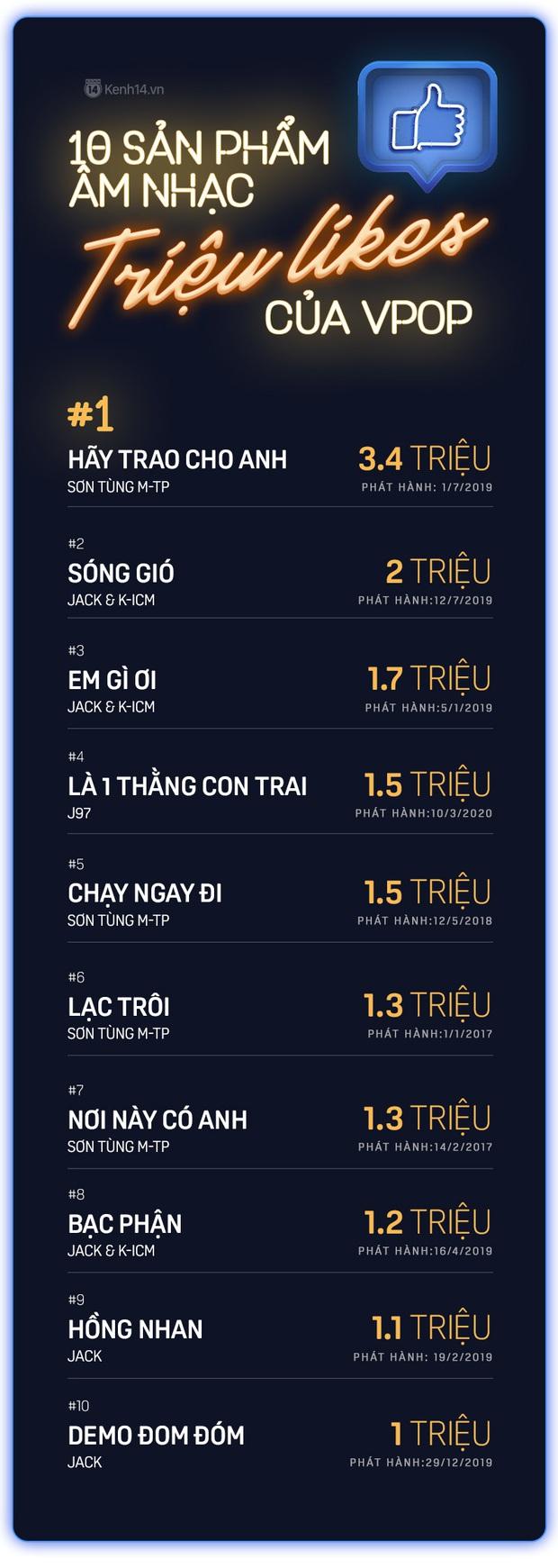 10 sản phẩm âm nhạc đạt triệu likes của Vpop: Sơn Tùng M-TP vẫn là bá chủ, nhưng Jack và K-ICM lại áp đảo hoàn toàn về số lượng! - Ảnh 1.