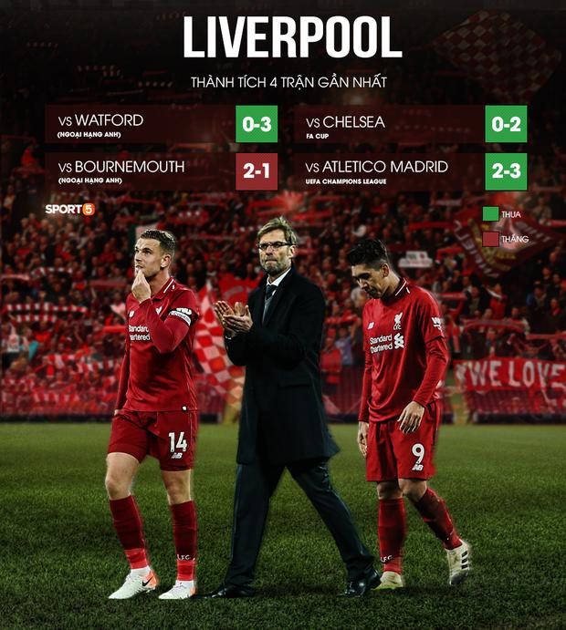 Liverpool: Khi sự vĩ đại tuột mất trong vỏn vẹn 10 ngày, chức vô địch Ngoại hạng Anh sau 30 năm chờ đợi cũng trở nên kém vui - Ảnh 1.