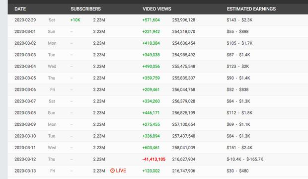 Đổi tên kênh Youtube của Jack để đăng tải demo hợp tác cùng gà cưng nhưng K-ICM lại mất trắng 41 triệu view chỉ trong 1 ngày? - Ảnh 8.