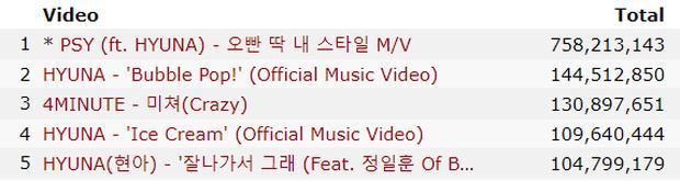 """Những girlgroup có nhiều video trăm triệu view nhất: BLACKPINK comeback đếm trên đầu ngón tay nhưng TWICE """"chạy mệt nghỉ"""" cũng không bắt kịp - Ảnh 2."""