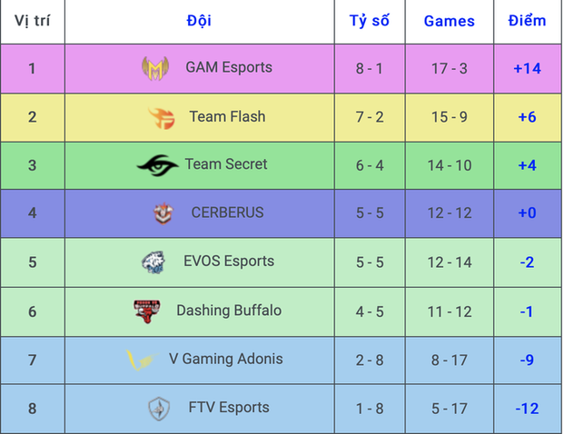 Kết quả VCS mùa Xuân 2020 tuần 7: Cerberus Esports lội ngược dòng ấn tượng trước Team Secret, EVOS Esports phải rất vất vả mới có được chiến thắng sau ba ván thi đấu - Ảnh 5.