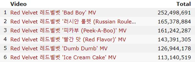 """Những girlgroup có nhiều video trăm triệu view nhất: BLACKPINK comeback đếm trên đầu ngón tay nhưng TWICE """"chạy mệt nghỉ"""" cũng không bắt kịp - Ảnh 5."""
