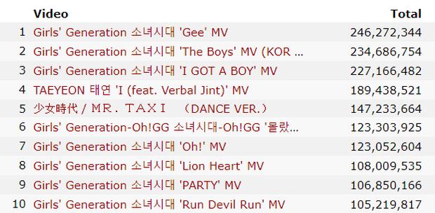 """Những girlgroup có nhiều video trăm triệu view nhất: BLACKPINK comeback đếm trên đầu ngón tay nhưng TWICE """"chạy mệt nghỉ"""" cũng không bắt kịp - Ảnh 8."""