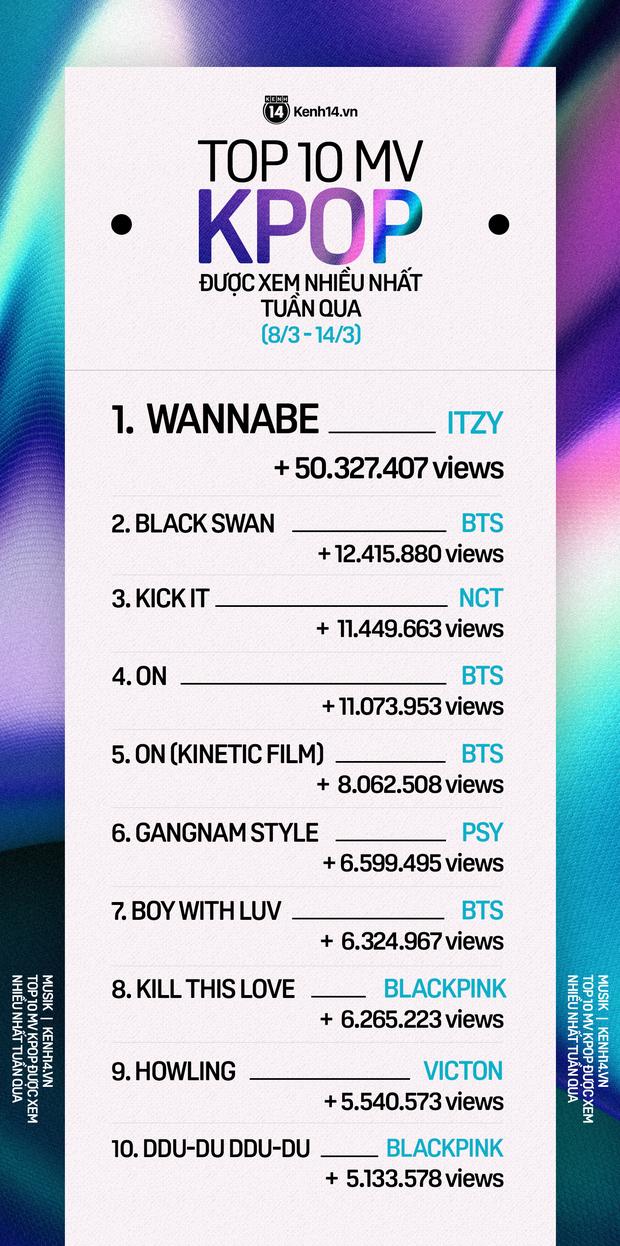 BXH 10 MV Kpop được xem nhiều nhất tuần: BTS thất thế trước ITZY và NCT 127; PSY bất ngờ lội ngược dòng vượt mặt cả BLACKPINK - Ảnh 1.