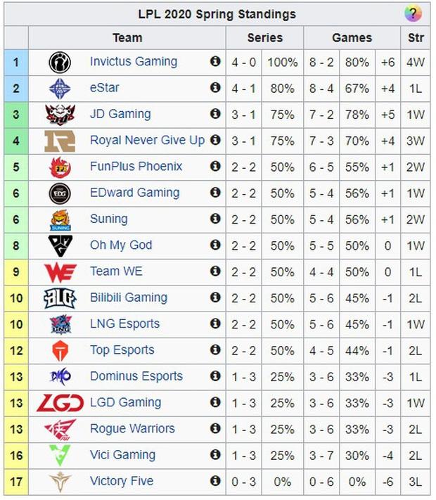 Tưởng Invictus Gaming cấm chọn thế nào, hóa ra ĐKVĐ CKTG 2018 chỉ mạnh ai người nấy khóa tướng - Ảnh 1.