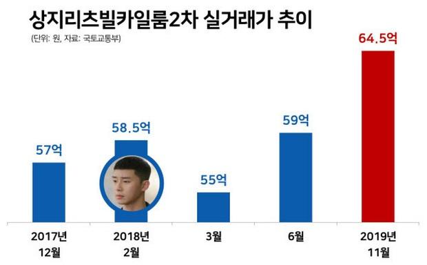 Park Seo Joon chuẩn ngoài đẹp trai, trong nhiều tiền: Tậu villa trăm tỷ ở khu nhà giàu, vợ chồng Kim Tae Hee là hàng xóm - Ảnh 3.