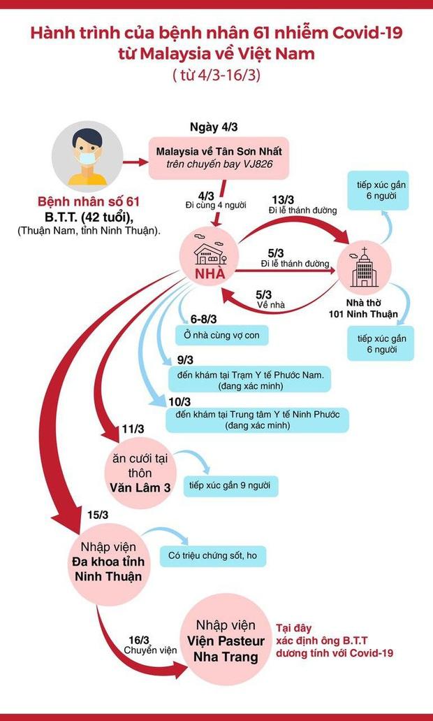 Hành trình di chuyển của bệnh nhân nhiễm Covid-19 thứ 61 từ Malaysia về Việt Nam: Tham dự 1 đám cưới và 2 lần đi lễ thánh đường - Ảnh 2.