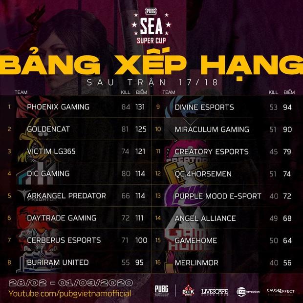 PUBG Việt Nam thất thủ tại đấu trường khu vực: Phoenix Gaming phút cuối đánh rơi tấm vé thứ 2 tham dự giải PUBG toàn cầu vào tay người Thái! - Ảnh 2.