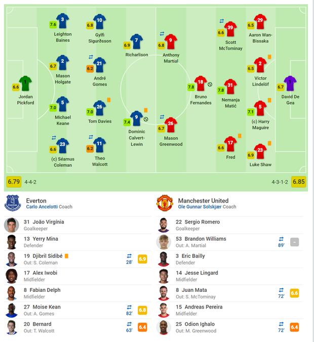 De Gea sai lầm tai hại, Man United suýt toang trước Everton trong trận cầu drama xuất hiện đúng phút cuối cùng - Ảnh 8.