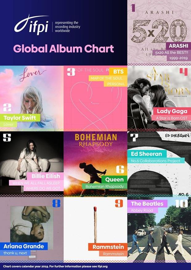 BTS là nghệ sĩ Hàn Quốc đầu tiên lọt top BXH album bán chạy nhất toàn cầu năm 2019 do IFPI công bố, vượt mặt cả Billie Eilish lẫn Ariana Grande - Ảnh 5.