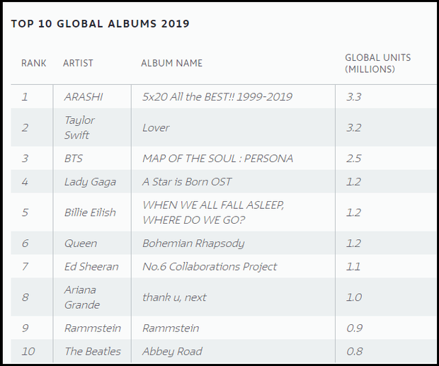 BTS là nghệ sĩ Hàn Quốc đầu tiên lọt top BXH album bán chạy nhất toàn cầu năm 2019 do IFPI công bố, vượt mặt cả Billie Eilish lẫn Ariana Grande - Ảnh 6.