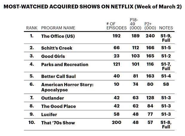 Rảnh rỗi ở nhà tránh dịch, người dùng Netflix đổ xô đi cày lại phim hài huyền thoại cách đây 10 năm - Ảnh 1.