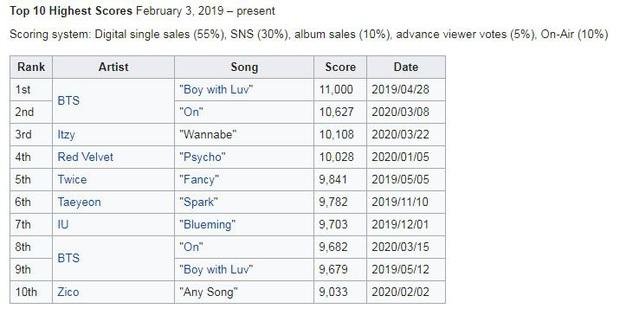 ITZY giật cúp cho WANNABE, một bước phá sâu kỷ lục: Chịu thua mỗi BTS, vượt mặt loạt tên tuổi khủng long như IU, Taeyeon và cả TWICE - Ảnh 3.