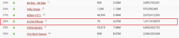 Jack lọt Top 50 kênh YouTube hàng đầu Việt Nam dù mới lập hơn 1 tháng, vượt qua cả Min, Đức Phúc nhưng vẫn thua K-ICM sát nút - Ảnh 6.