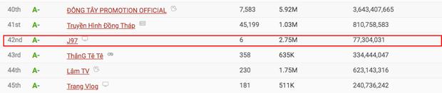 Jack lọt Top 50 kênh YouTube hàng đầu Việt Nam dù mới lập hơn 1 tháng, vượt qua cả Min, Đức Phúc nhưng vẫn thua K-ICM sát nút - Ảnh 3.