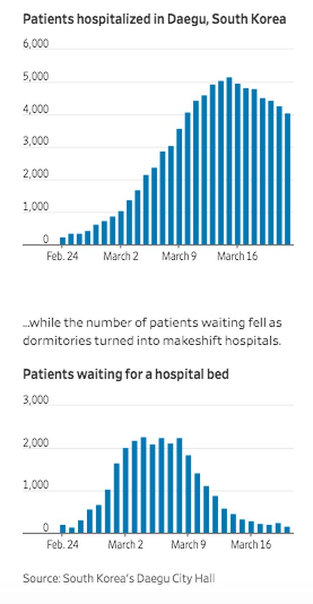 Cách giải quyết vấn đề thiếu giường bệnh khi có hơn 8.000 người nhiễm Covid-19 của Hàn Quốc: Có sẵn ngay, không cần tốn chi phí và nhân lực xây bệnh viện dã chiến như Trung Quốc - Ảnh 3.