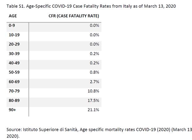 Vì sao Covid-19 bùng phát sau nhưng số ca tử vong ở Italia lại tích lũy nhanh và cao nhất thế giới? - Ảnh 2.