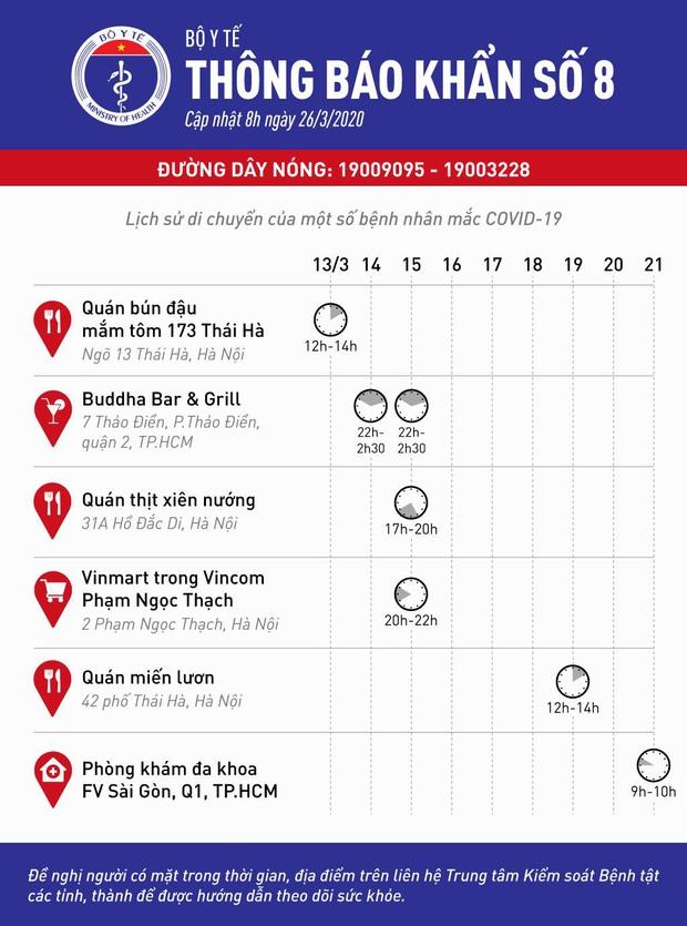 Bộ Y tế phát thông báo khẩn 6 địa điểm ăn uống và vui chơi mà các ca bệnh Covid-19 từng đến ở Hà Nội và Sài Gòn - Ảnh 1.
