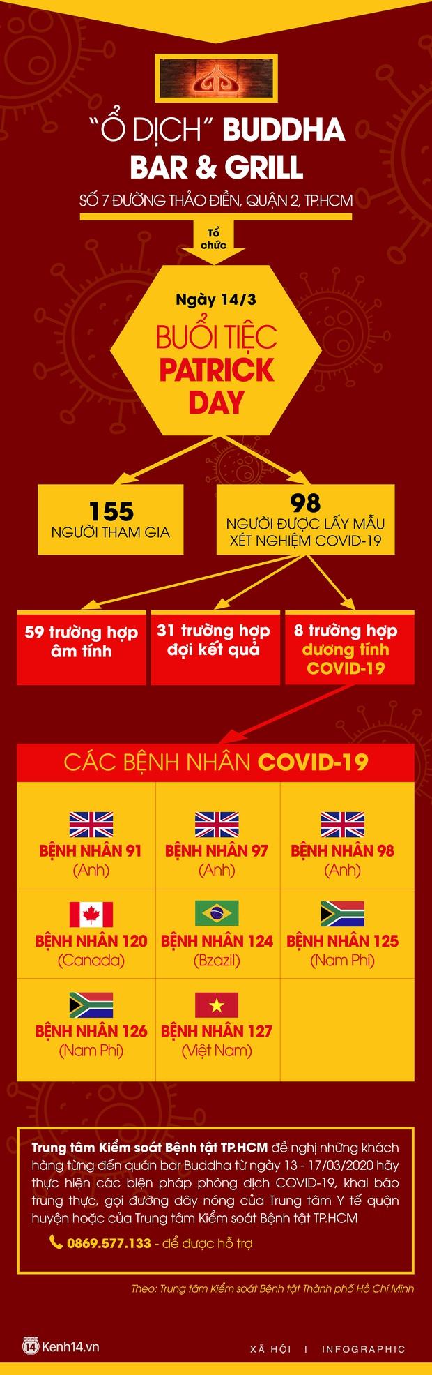 Ổ dịch quán bar Buddha với 155 người tham gia: 8 người dương tính Covid-19, yêu cầu khách đến quán vào ngày 13-17/3 khai báo sức khoẻ - Ảnh 2.