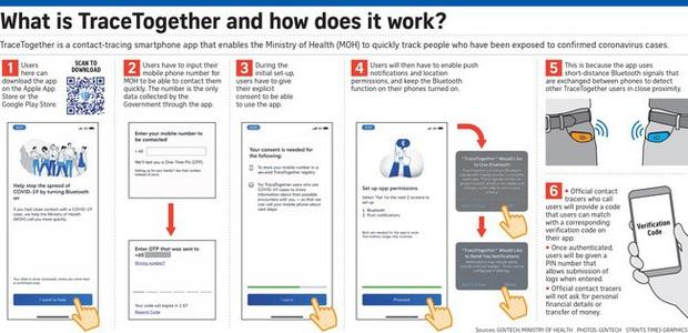 Singapore chia sẻ miễn phí app TraceTogether để phát hiện người nhiễm COVID-19 - Ảnh 1.