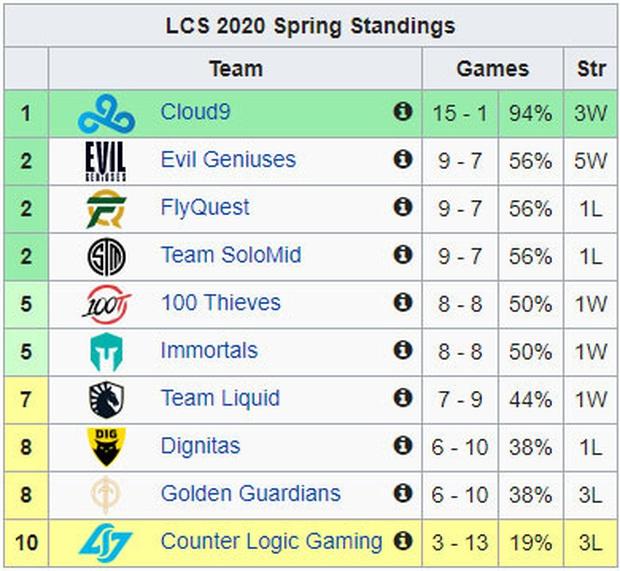 Đương kim vô địch LCS 2019 Team Liquid đang lạc trôi khỏi top 4, vì đâu nên nỗi? - Ảnh 1.
