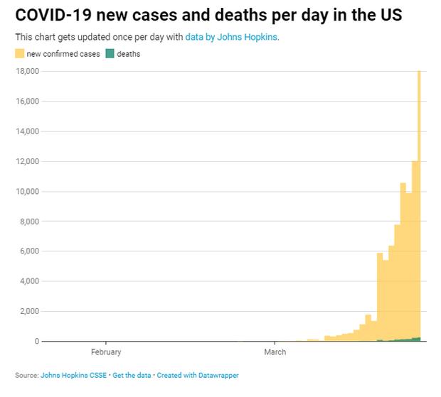 Mỹ có số người nhiễm Covid-19 vượt Trung Quốc, trở thành ổ dịch lớn nhất thế giới - Ảnh 3.