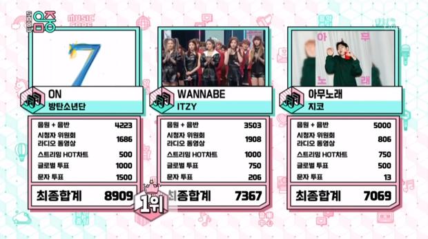 Nghỉ quảng bá cả tháng vẫn hà hiếp ITZY, BTS chính thức có tổng cúp vượt BIGBANG, lọt top 4 cùng TWICE, SNSD và EXO - Ảnh 1.