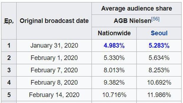 Phim 19+ xứ Hàn phá mốc rating 10% chỉ sau 2 tập, tốc độ vượt xa Tầng Lớp Itaewon lẫn siêu bom tấn SKY Castle - Ảnh 3.