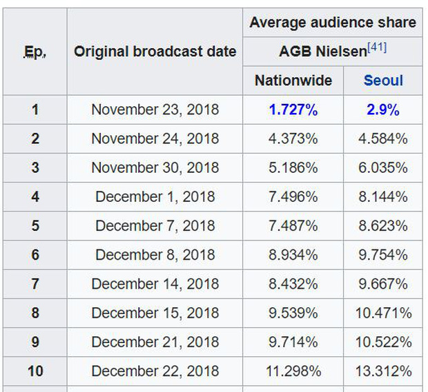 Phim 19+ xứ Hàn phá mốc rating 10% chỉ sau 2 tập, tốc độ vượt xa Tầng Lớp Itaewon lẫn siêu bom tấn SKY Castle - Ảnh 2.