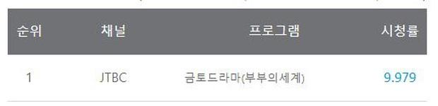 Phim 19+ xứ Hàn phá mốc rating 10% chỉ sau 2 tập, tốc độ vượt xa Tầng Lớp Itaewon lẫn siêu bom tấn SKY Castle - Ảnh 1.
