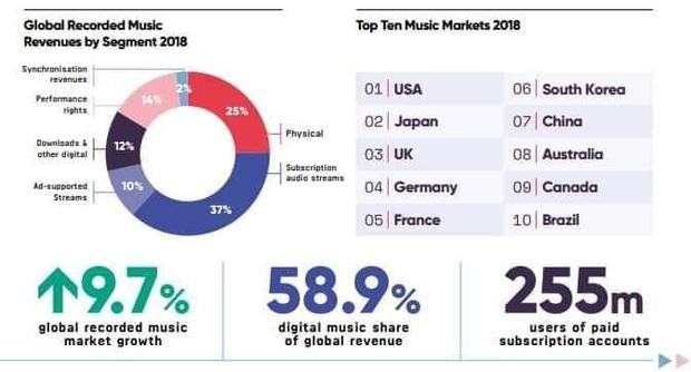 """Thành tích comeback của BTS: Lập kỉ lục album, """"phá đảo"""" Billboard và 8 thị trường âm nhạc lớn nhất thế giới, Youtube thụt lùi nhưng vẫn """"khủng"""" - Ảnh 4."""