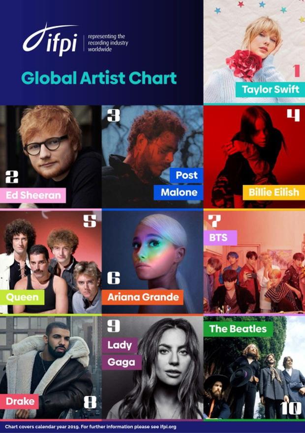 """10 nghệ sĩ có lượng tiêu thụ nhạc lớn nhất thế giới năm 2019: BTS vượt qua cả Drake, Lady Gaga nhưng vẫn bị Taylor Swift và Billie Eilish """"bỏ xa"""" - Ảnh 14."""