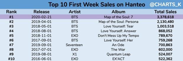 """Thành tích comeback của BTS: Lập kỉ lục album, """"phá đảo"""" Billboard và 8 thị trường âm nhạc lớn nhất thế giới, Youtube thụt lùi nhưng vẫn """"khủng"""" - Ảnh 2."""