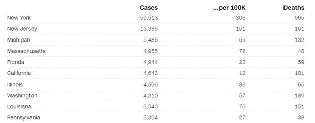 Mỹ ghi nhận hơn 2400 người thiệt mạng vì nhiễm Covid-19 trên khắp cả nước, chỉ còn lại 2 tiểu bang chưa có ca tử vong - Ảnh 2.