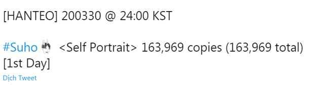Album tự viết lời của Suho (EXO) đạt thành tích xứng đáng: Nhạc số lọt top 20, doanh số bán đĩa vượt luôn Chen nhưng vẫn thua đồng đội khác - Ảnh 4.