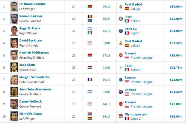 Dù đã rời MU 11 năm, Ronaldo vẫn nắm giữ 3 kỷ lục của đội bóng này - Ảnh 4.