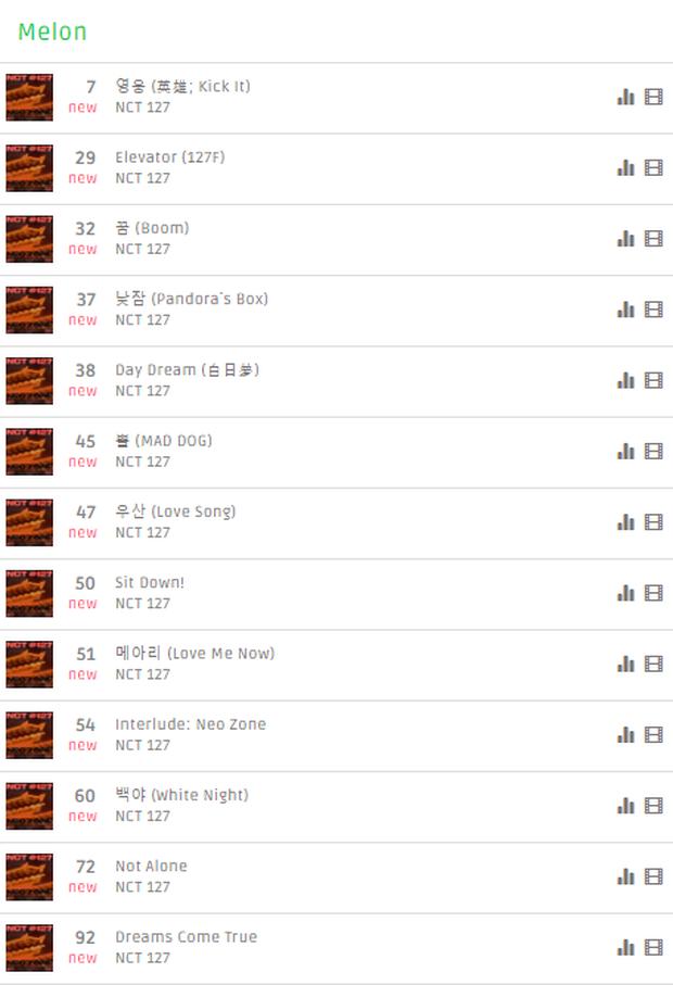 NCT 127 vượt BTS giành hạng 1 nhạc số bị tố gian lận, fan không tức giận mà lại vui mừng: Thời khắc này cuối cùng cũng đã tới! - Ảnh 2.