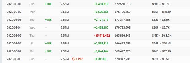 Đụng độ bộ đôi Orange - LyLy cùng thời điểm nhưng: Kênh YouTube Quỳnh Trần JP mất trắng 1,5 tỷ còn Châu Đăng Khoa vẫn tăng view đều? - Ảnh 2.