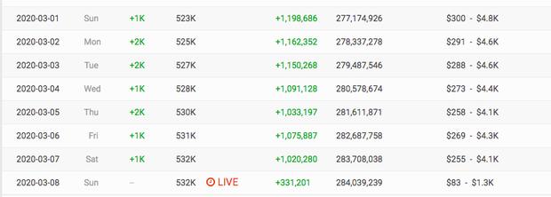 Đụng độ bộ đôi Orange - LyLy cùng thời điểm nhưng: Kênh YouTube Quỳnh Trần JP mất trắng 1,5 tỷ còn Châu Đăng Khoa vẫn tăng view đều? - Ảnh 3.
