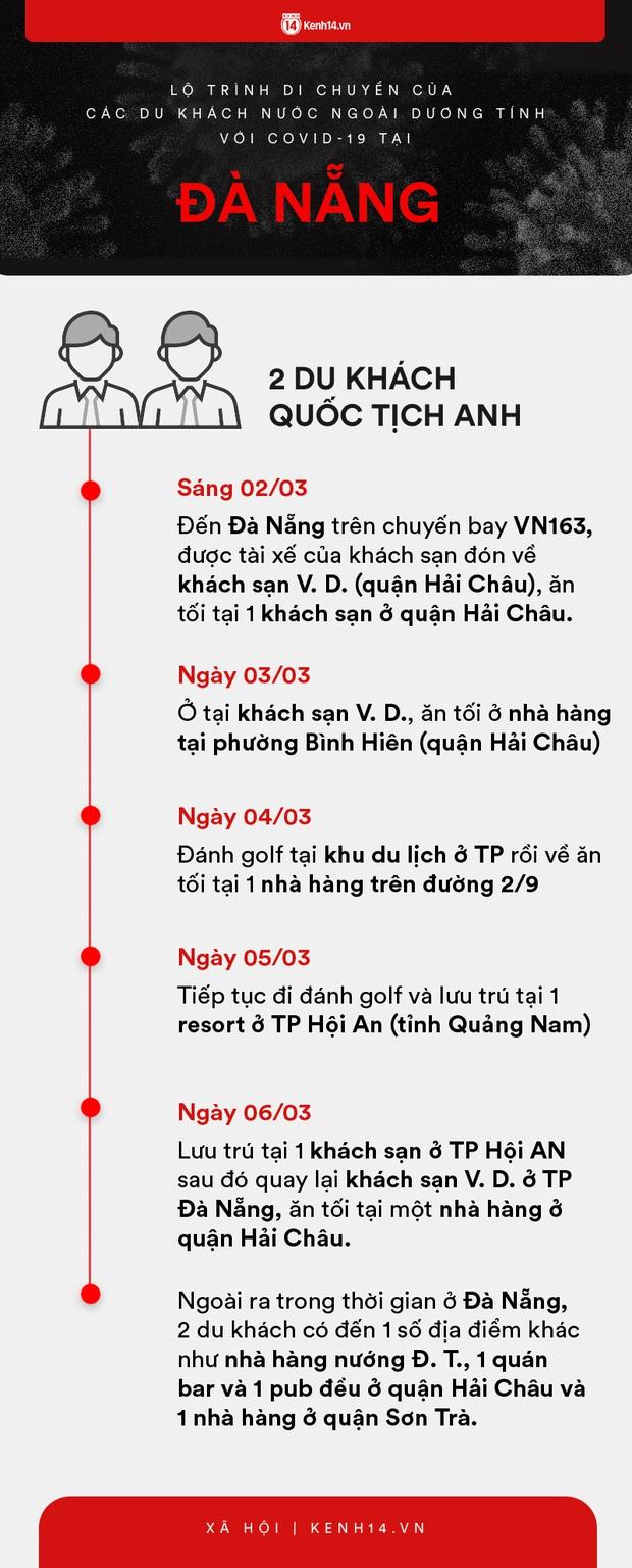 Infographic: Lộ trình di chuyển của 9 người nước ngoài trên chuyến bay VN0054 dương tính với COVID-19 tại Việt Nam - Ảnh 3.