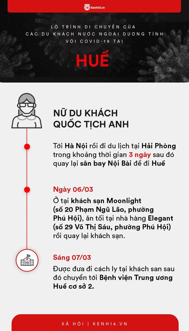Infographic: Lộ trình di chuyển của 9 người nước ngoài trên chuyến bay VN0054 dương tính với COVID-19 tại Việt Nam - Ảnh 5.