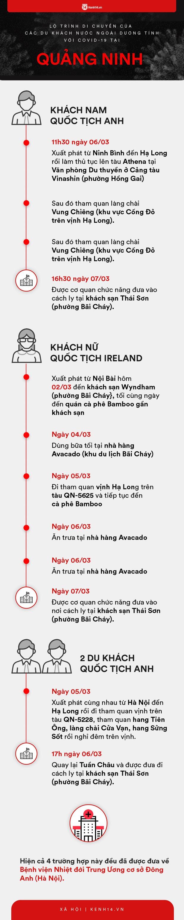 Infographic: Lộ trình di chuyển của 9 người nước ngoài trên chuyến bay VN0054 dương tính với COVID-19 tại Việt Nam - Ảnh 2.