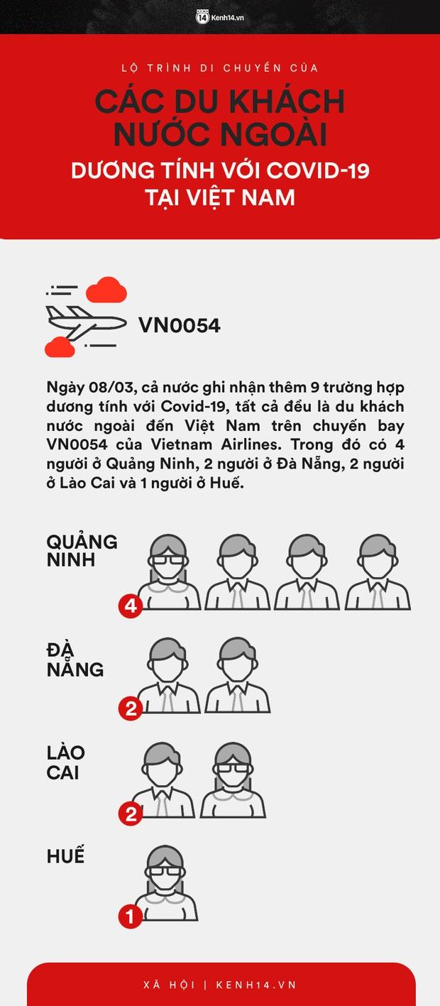 Infographic: Lộ trình di chuyển của 9 người nước ngoài trên chuyến bay VN0054 dương tính với COVID-19 tại Việt Nam - Ảnh 1.
