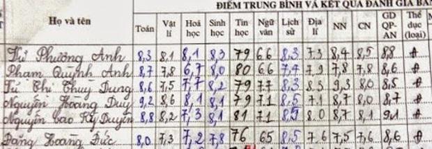 """""""Soi"""" bảng điểm Hoa hậu Việt thời đi học: Người đỗ Ngoại Thương, người gây xôn xao vì lẹt đẹt, choáng nhất là Lương Thuỳ Linh - Ảnh 9."""